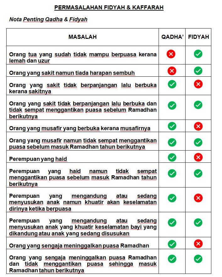 Search Results For Fidyah Pusat Pungutan Zakat Maiwp